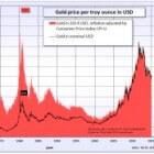 Goudprijs: actuele waarde en duiding