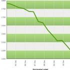 Geld verdienen met dalende beurskoersen: turbo short